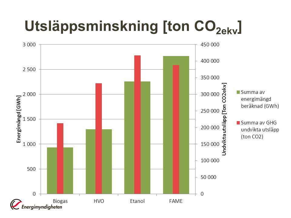 Utsläppsminskning [ton CO2ekv]